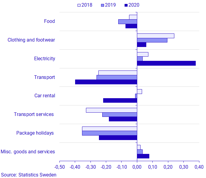 Graph: Effect on the monthly change in CPIF in August 2018-2020 on the goods and services that had the largest effect on the CPIF.