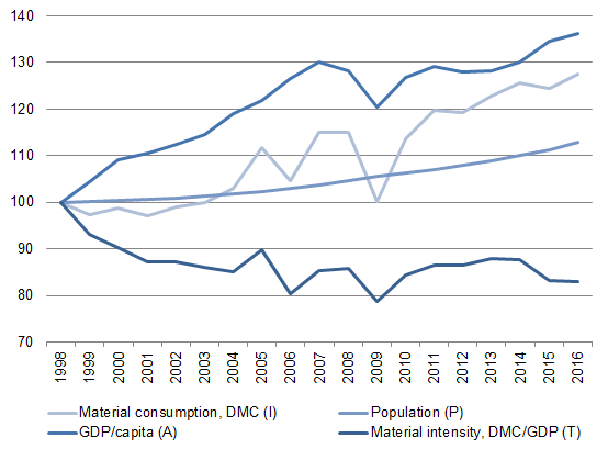Figure 8. Driving factors for material consumption in Sweden according to the IPAT equation, 1998-2016. Index (1998 = 100)