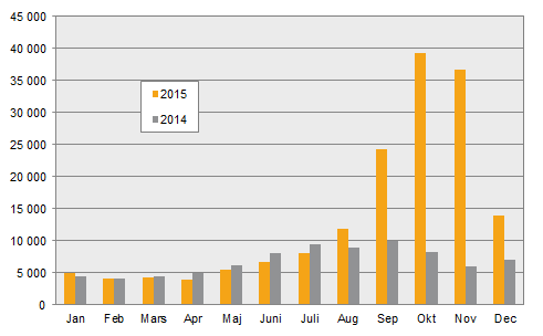 Kraftig minskning av antalet asylansokningar