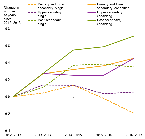 Chart: Change in the number of years remaining at 65 years from 2012–2013 to 2016–2017, by type of household and education level