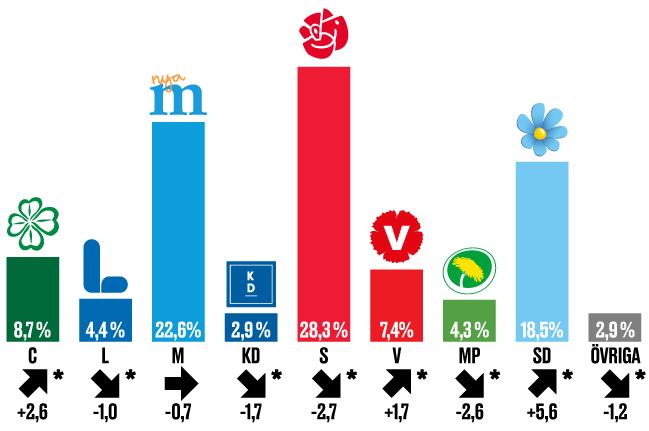 """Illustration Skattning av valresultatet """"om det varit val idag"""". Maj 2018, och skillnaden mot riksdagsvalet 2014."""
