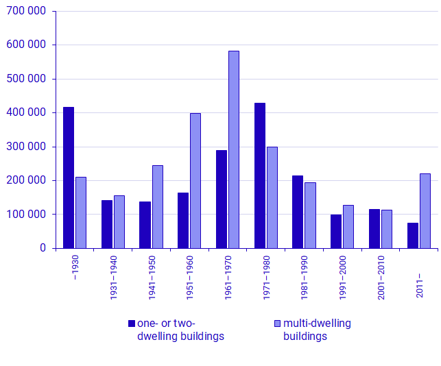 Graph: Number of dwellings, by type of building and period of construction