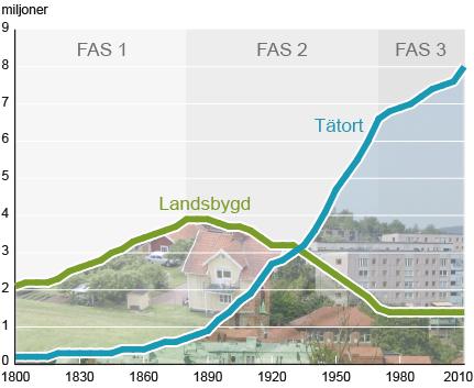 Statistikskolan: Urbanisering – från land till stad
