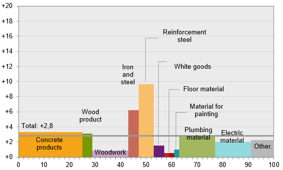 Large price increases on iron and steel
