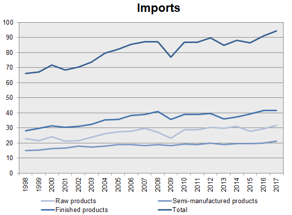 Diagram: Trends for raw, semi-manufactured and finished products for imports and exports in Sweden 1998-2017, million tonnes per year