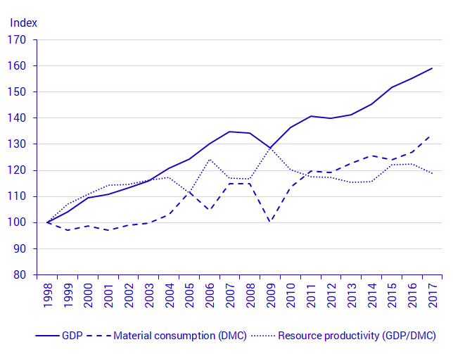 Graph: Growth of GDP, material consumption and resource productivity in Sweden, 1998-2017.