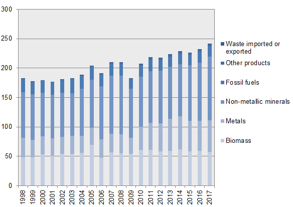 Graph: Domestic material consumption per category of material, Sweden 1998-2017, million tonnes per year