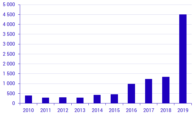 Number of British citizens who were granted Swedish citizenship, 2010-2019