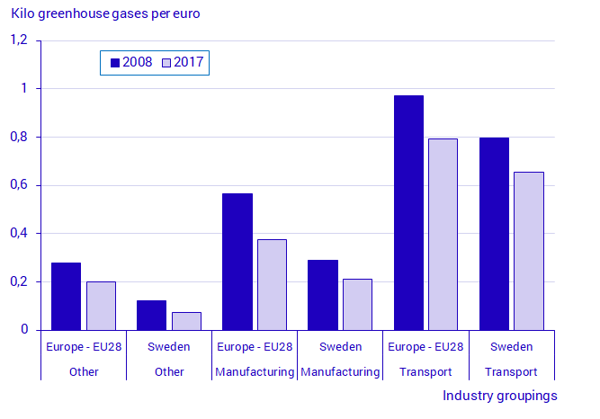 Chart Emission intensity – kilos of greenhouse gas emissions per euro, 2008 and 2017. EU aggregate and Sweden