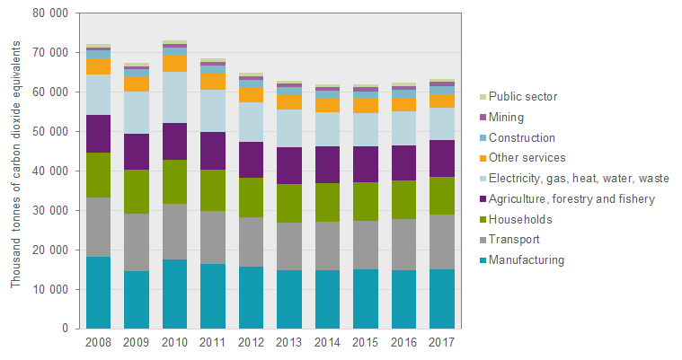 Chart: Environmental accounts – Emissions to air 2017
