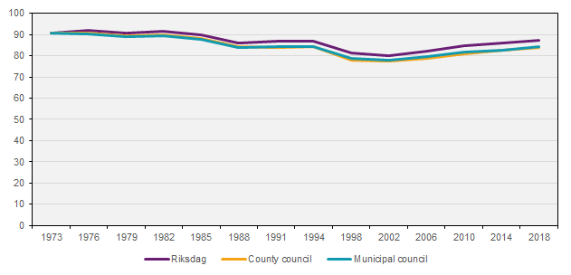 Turnout in Riksdag, county council, and municipal council elections, 1973–2018, percent