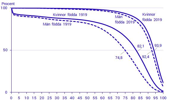 ålders beräkning