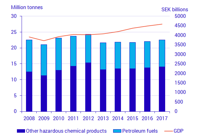 Chart: Total use of chemical products, million tonnes and GDP in constant prices, SEK billion 2008–2017