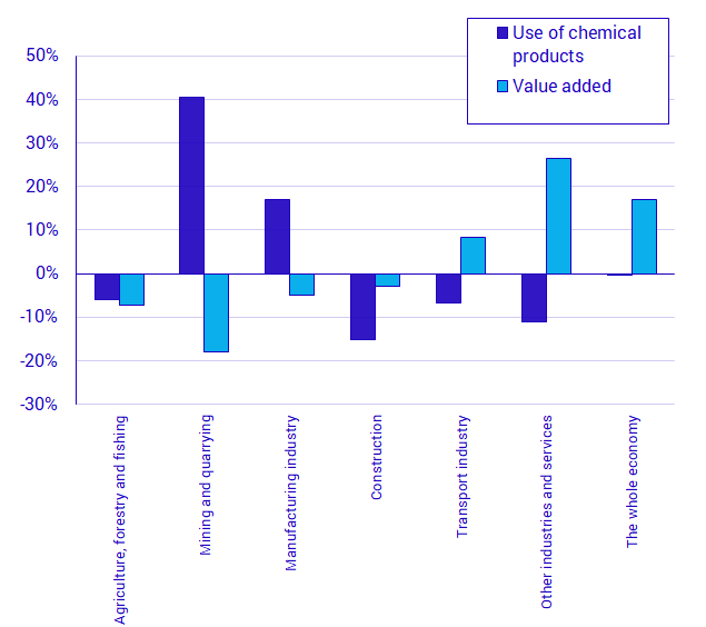 Chart: The change in use of chemicals dangerous for health and the environment and of value added per industry group between 2008-2016, percent. The value added is in constant 2008 prices