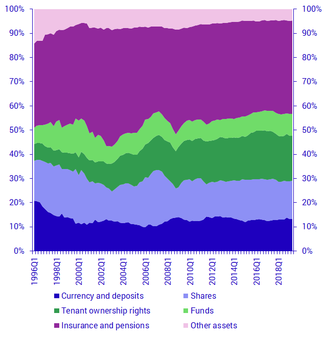 Households' financial assets, share in percent of total