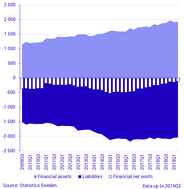 Central government financial assets, liabilities and net financial wealth, SEK billions