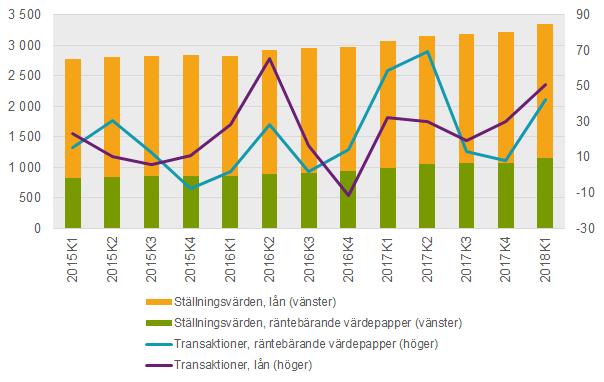 Svenskar sparar alltmer i fonder
