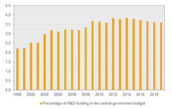 Chart Percentage of funding in the central government budget to R&D, 1998-2019