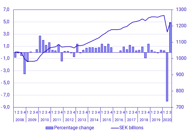 Graph: GDP, seasonally adjusted, volume changes and levels in constant prices (reference year 2019), SEK billions