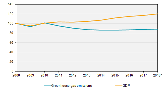 Greenhouse gas emissions by the Swedish economy, and the development of GDP, 2008–2018, thousand tonnes of carbon dioxide equivalents and SEK millions, constant prices 2017 (summed quarters) Index 2008=100