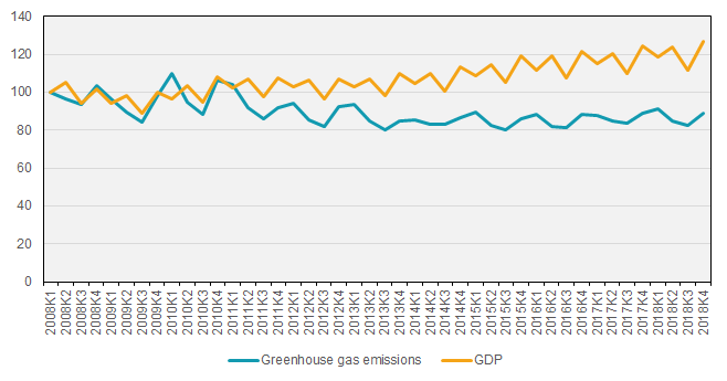 Greenhouse gas emissions and economic development, non-seasonally adjusted. 2008Q1-2018Q4